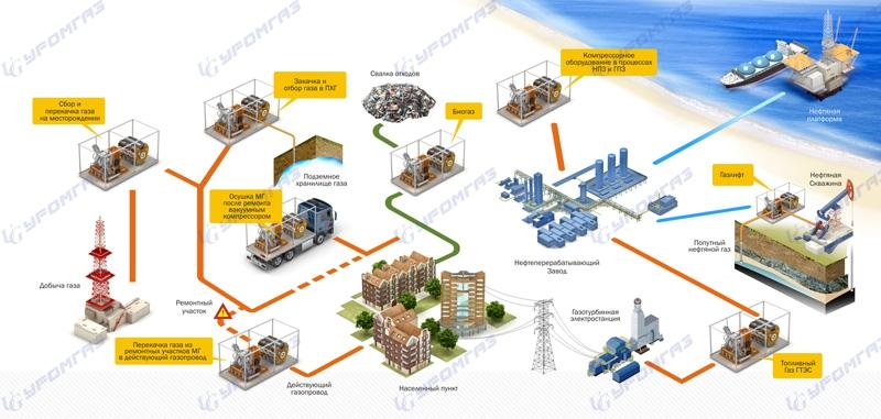 Технологическая схема разработки нефтяных месторождений